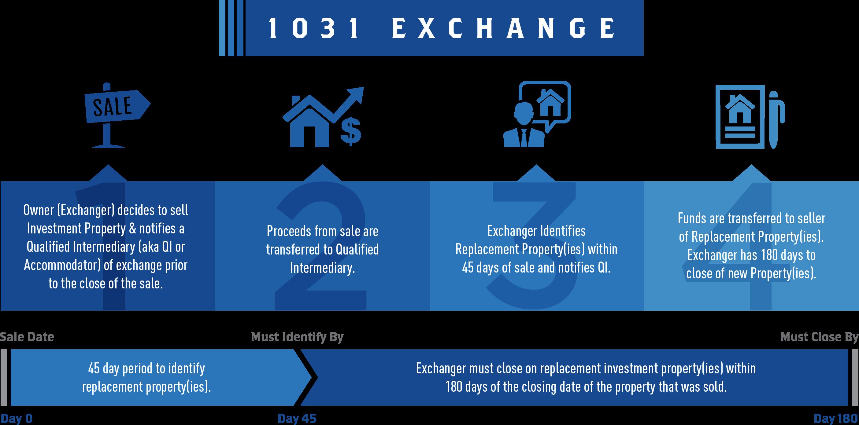 1031 Exchange Information on Selling Home Real Estate Timeline